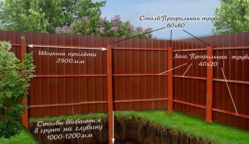 Как строить забор своими