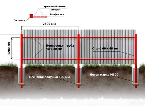 Опалубку заполняют бетонным
